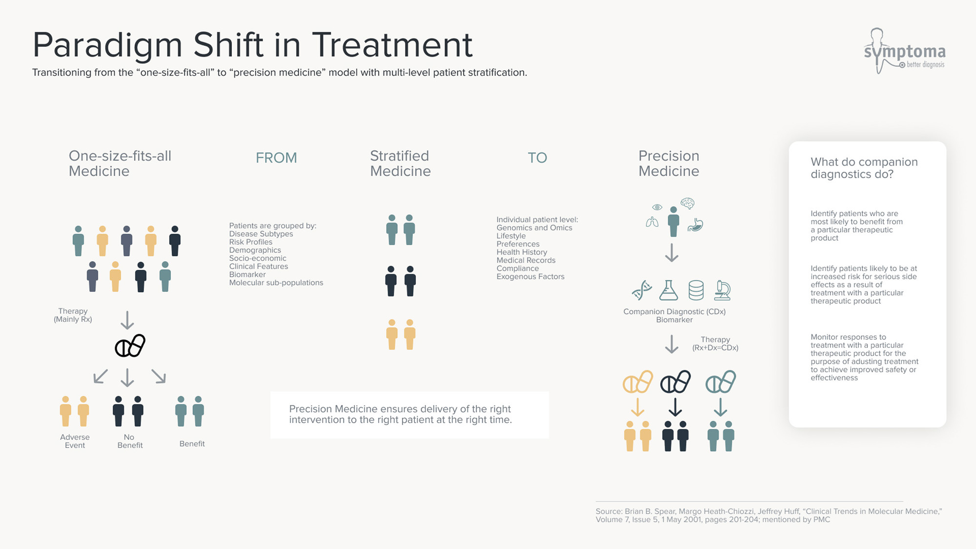 Symptoma-Paradigm-Shift-Treatment